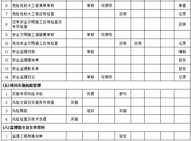 监理工作职责分配一览表,职责划分明明白白_4