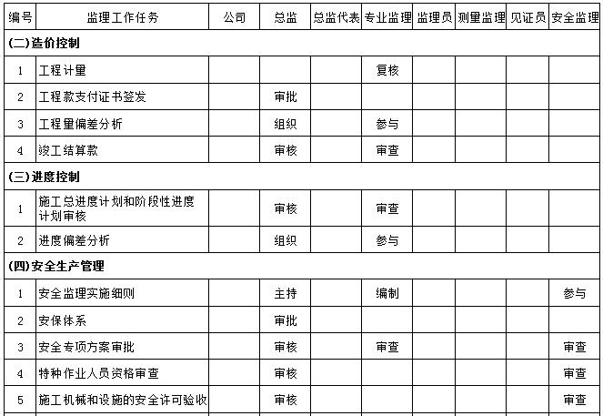 监理工作职责分配一览表,职责划分明明白白_3