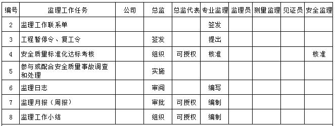 监理工作职责分配一览表,职责划分明明白白_5