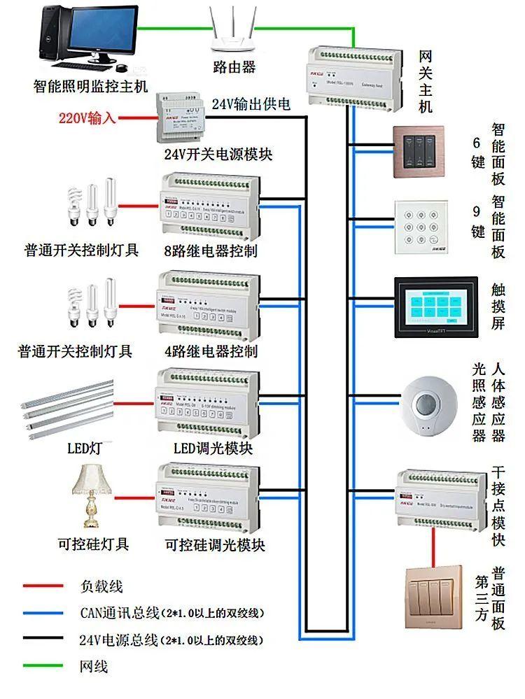 弱电智能化工程-智能照明系统基础知识_9