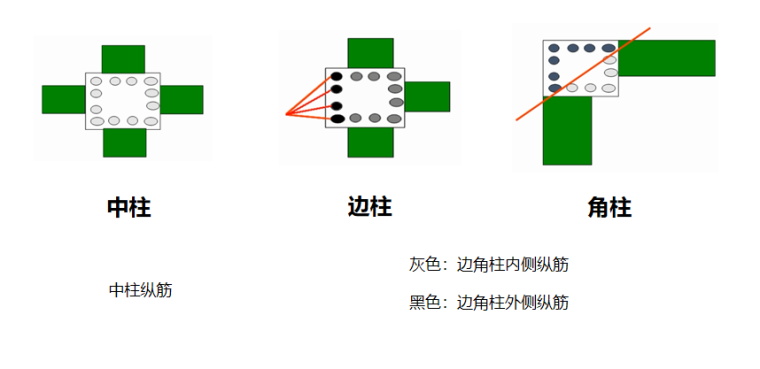 16G101图集顶层柱筋计算PPT-02 柱纵筋分类