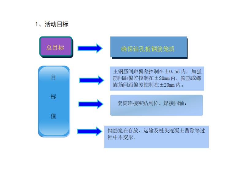胎架质量控制资料下载-提高桩基钢筋笼的质量控制QC活动成果