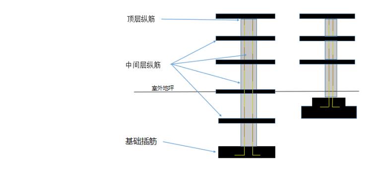 16G101图集柱的分类及柱筋构造PPT-03 柱筋构造