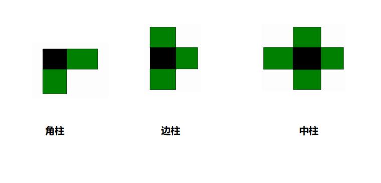 16G101图集柱的分类及柱筋构造PPT-02 柱分类—按位置