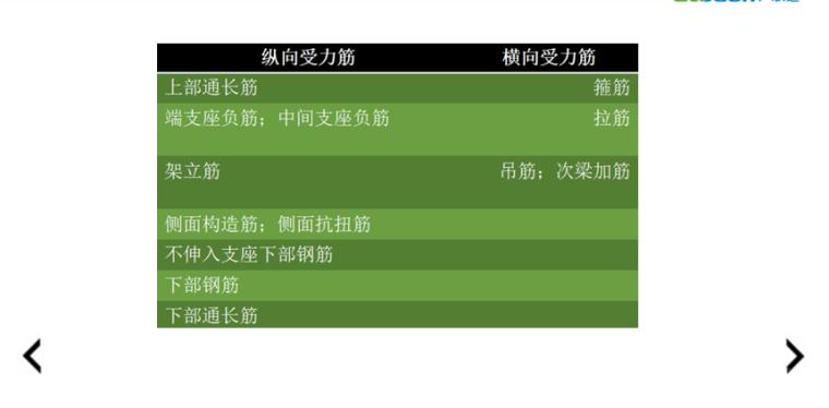 16G101图集梁钢筋的分类PPT-02 梁钢筋分类
