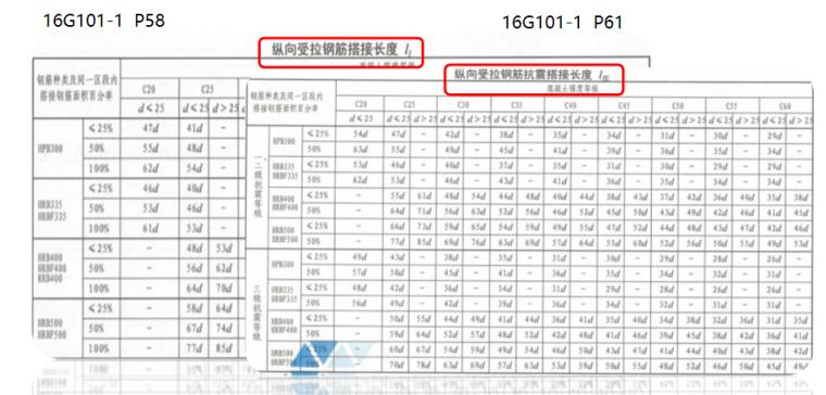 16G101图集钢筋锚固搭接PPT-03 纵向受拉钢筋抗震搭接长度