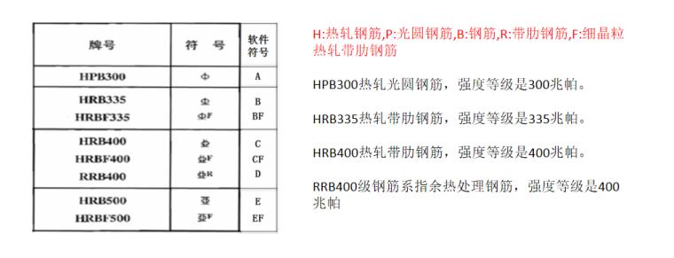 16G101图集钢筋的种类及保护层PPT-02 钢筋种类