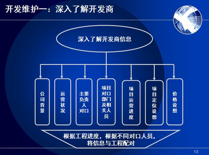 房地产项目开发阶段管理流程(PPT)-深入了解开发商信息
