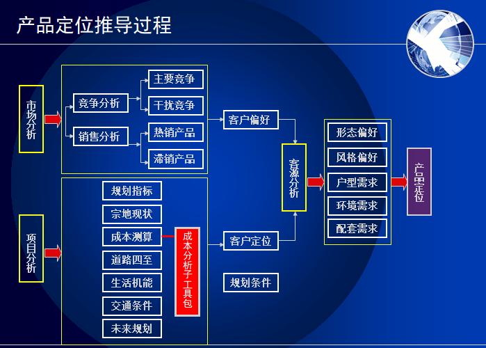 房地产项目开发阶段管理流程(PPT)-产品定位推导过程