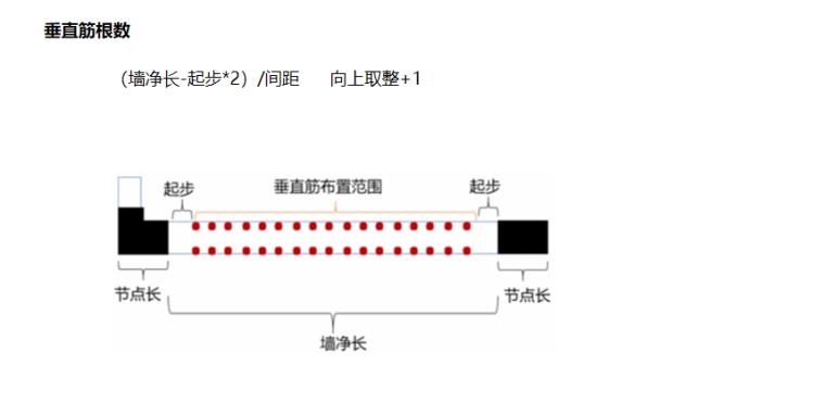 16G101图集垂直钢筋根数的计算PPT-02 垂直筋根数