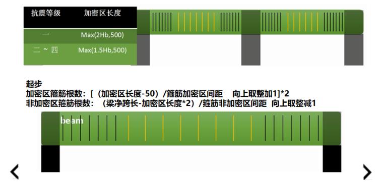16G101图集箍筋根数及吊筋长度的计算PPT-02 箍筋根数的计算