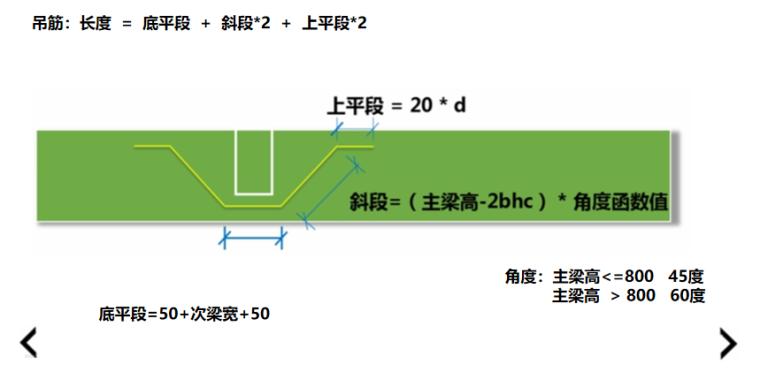 16G101图集箍筋根数及吊筋长度的计算PPT-03 吊筋长度计算