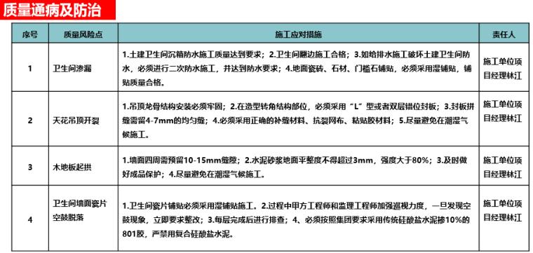 名企货量区住宅精装修工程管理策划(图文)-质量通病及防治