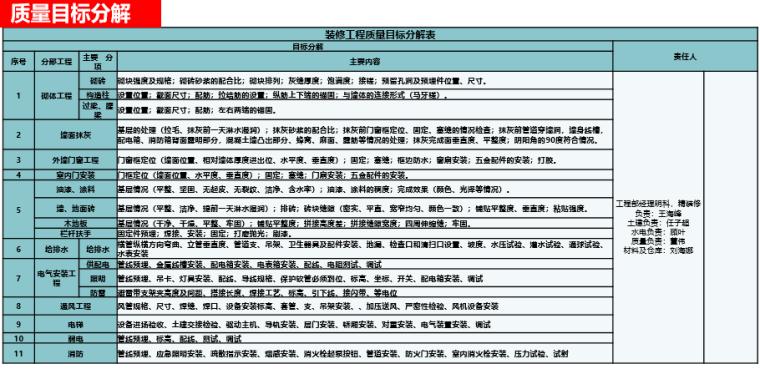 名企货量区住宅精装修工程管理策划(图文)-质量目标分解
