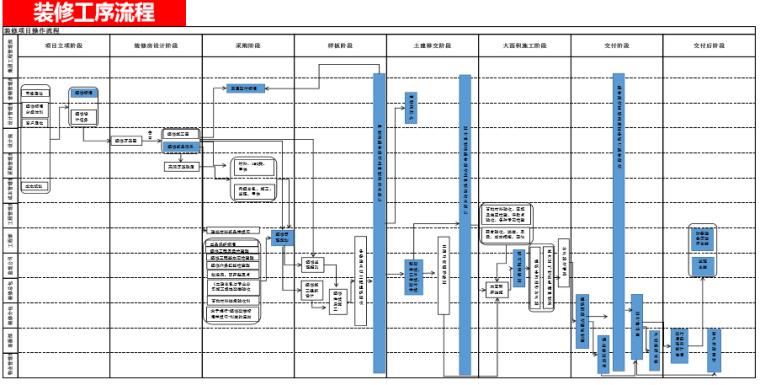 名企货量区住宅精装修工程管理策划(图文)-装修工序流程