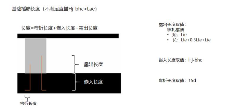 16G101图集墙柱的计算PPT-03 基础插筋长度