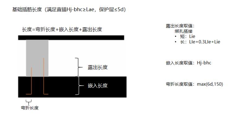 16G101图集墙柱的计算PPT-05 露出长度取值