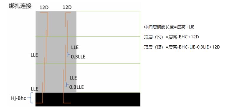 16G101图集墙柱的计算PPT-04 暗柱绑扎搭接