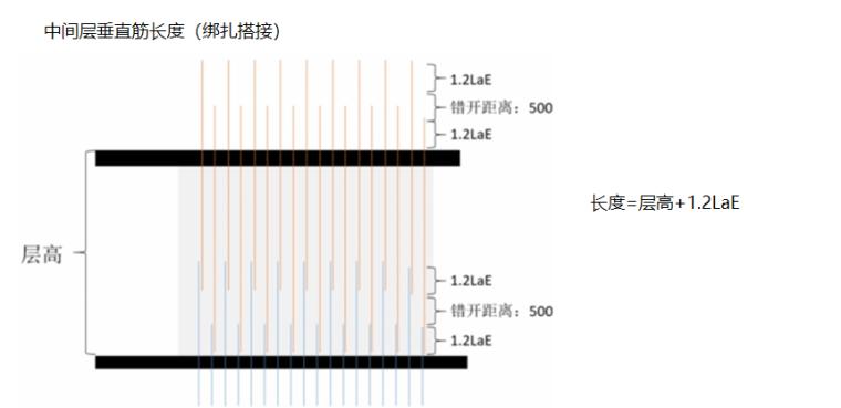 16G101图集中间层垂直筋的计算PPT-02 中间层垂直筋长度