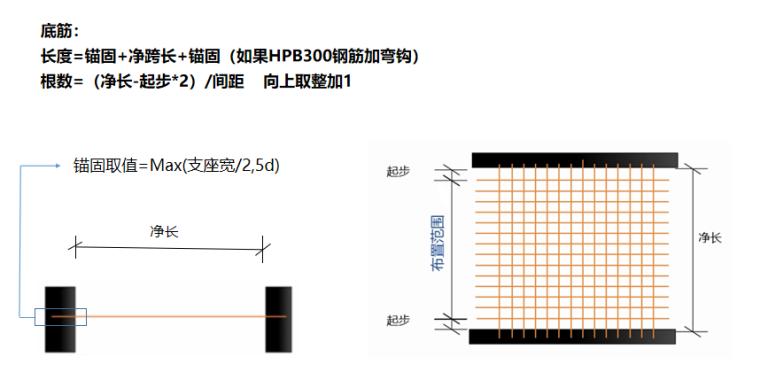 16G101图集有梁楼盖板底筋及面筋的计算PPT-02 有梁楼盖板底筋