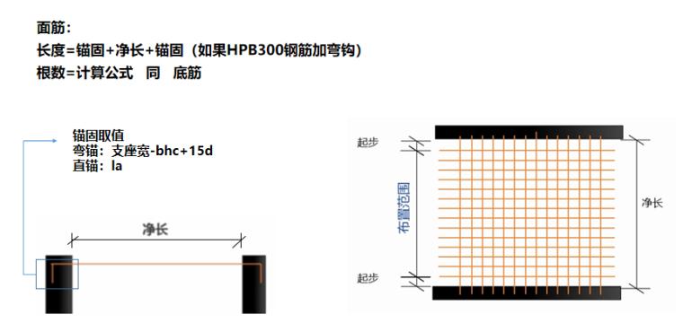 16G101图集有梁楼盖板底筋及面筋的计算PPT-03 有梁楼盖板面筋