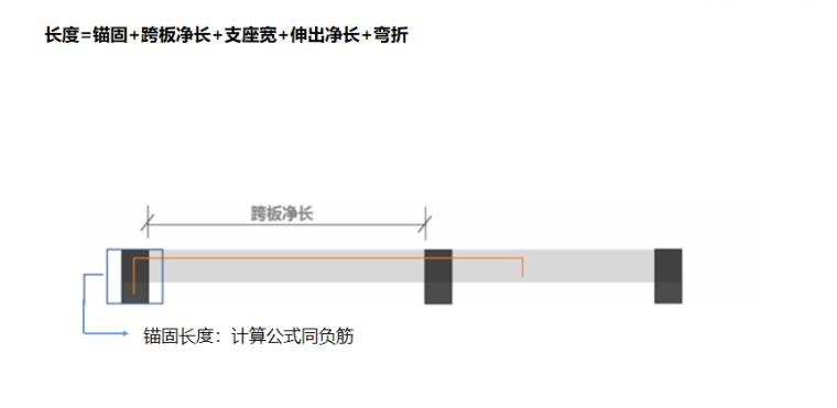 16G101图集跨板受力筋的计算PPT-02 单边标注跨板受力筋