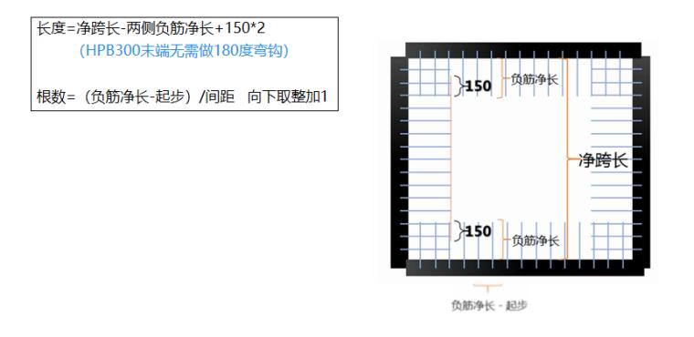 16G101图集双边标注板负筋的计算PPT-03 负筋分布筋