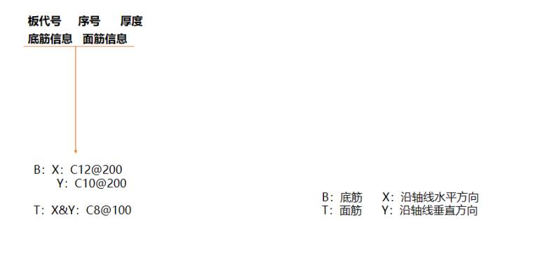 16G101图集板的平法标注及分类PPT-02 板块集中标注