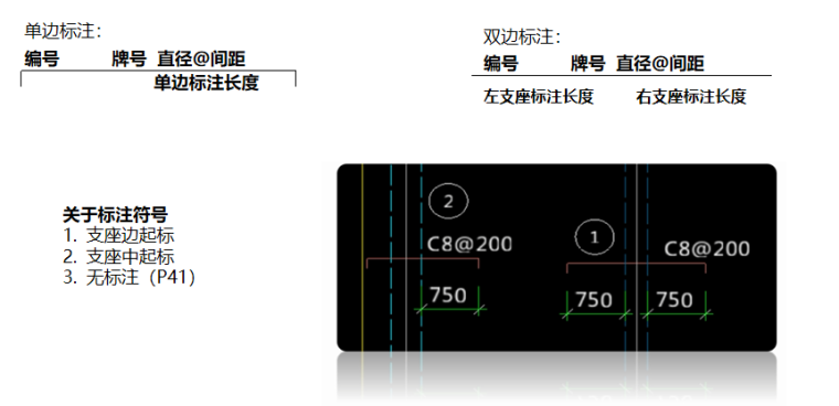 16G101图集板的平法标注及分类PPT-03 单边、双边标注板支座原位标注