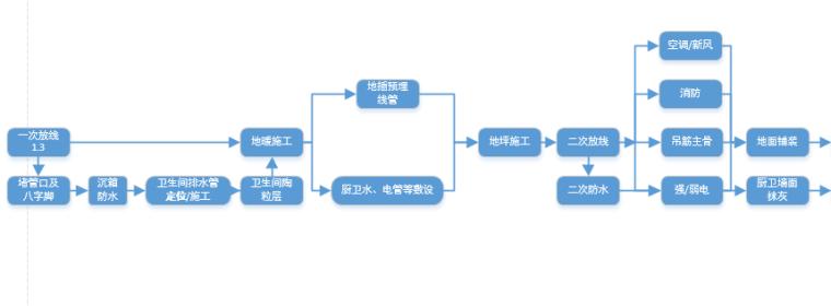 装饰工程管理体系-01
