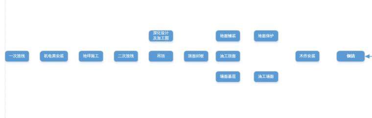 装饰工程管理体系-03