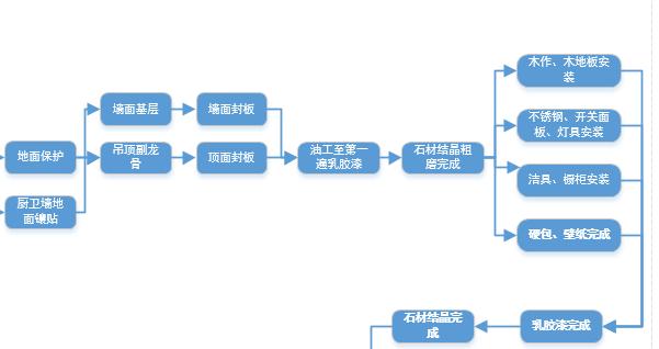 装饰工程管理体系-02