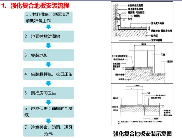 木地板、室内门、栏杆扶手安装工程施工工艺-强化复合地板安装流程