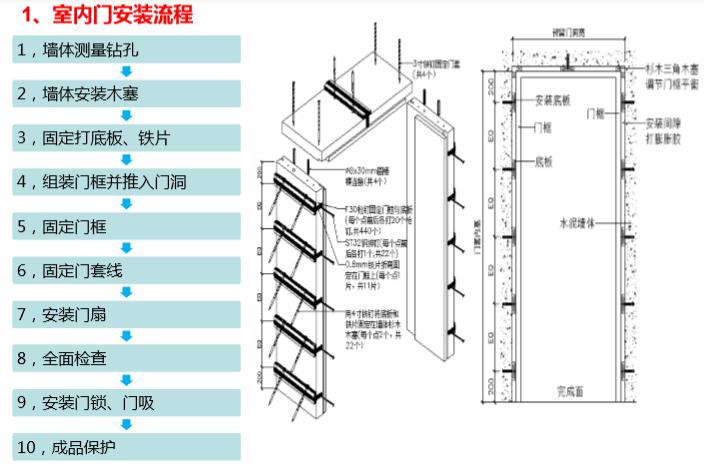 木地板、室内门、栏杆扶手安装工程施工工艺-室内门安装流程
