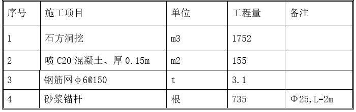 水利枢纽电站斜井开挖施工方案-工程量