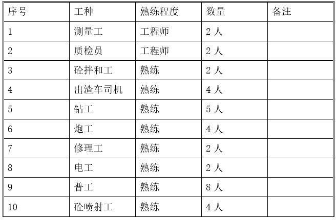水利枢纽电站斜井开挖施工方案-劳动力配置表