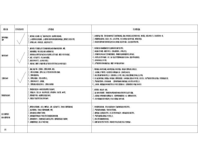 [广州]基坑支护设计图_灌注桩+预应力锚索-风险源及应对措施