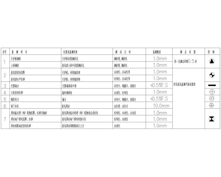 [广州]基坑支护设计图_灌注桩+预应力锚索-监测项目、测点布置和精度要求表