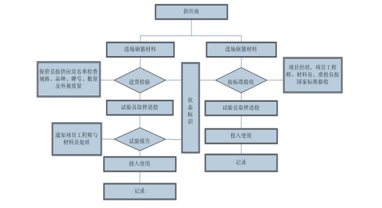 34层框架核心筒大厦施工组织设计(812页)-06 钢筋进场验收流程图
