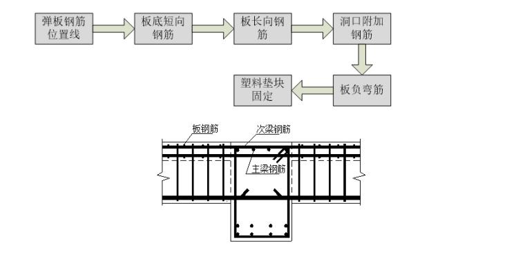 18层剪力墙结构住宅搂施工组织设计-04 板梁钢筋绑扎示意图