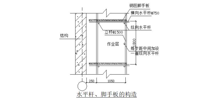 18层剪力墙结构住宅搂施工组织设计-10 水平杆、脚手板的构造