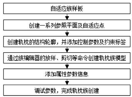 Revit铁路站场BIM建模流程分享_11