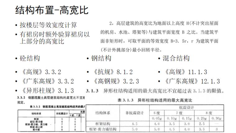 工程校审模块介绍PPT(115页)-结构布置-高宽比