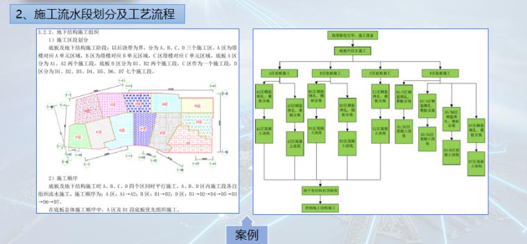 实施性施工组织设计编制讲解PPT-06 施工流水段划分及工艺流程