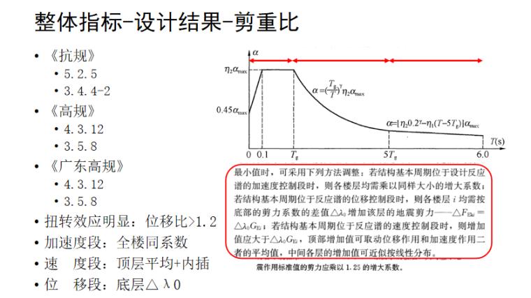 工程校审模块介绍PPT(115页)-整体指标-设计结果-剪重比