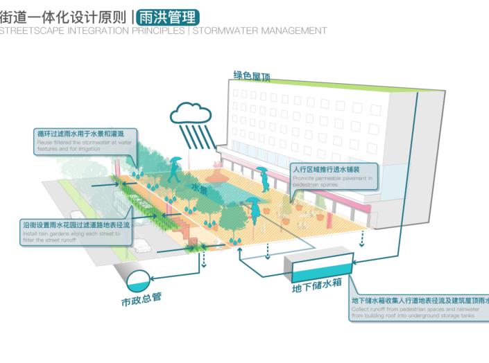 罗湖火车站及广深铁路沿线城市设计文本2018-雨洪管理
