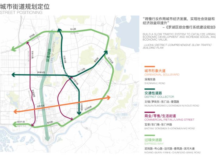 罗湖火车站及广深铁路沿线城市设计文本2018-城市街道规划定位