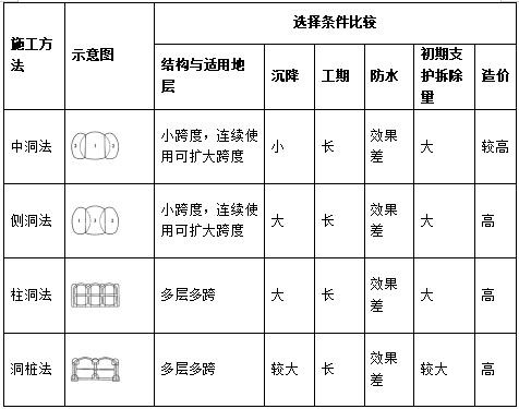 一建市政黄金考点经典案例速记口诀(三)_2