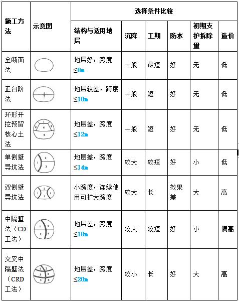 一建市政黄金考点经典案例速记口诀(三)_1