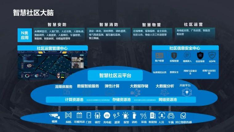 5G智慧社区项目设计方案_8